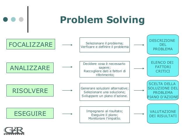 Problem Solving FOCALIZZARE  Selezionare il problema; Verficare e definire il problema  ANALIZZARE  Decidere cosa è necess...