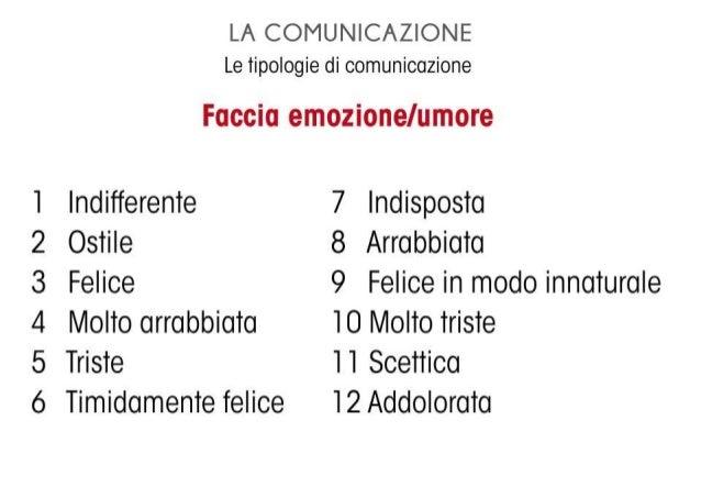 LA COMUNICAZIONE Le tipologie di comunicazione  Faccia emozione/ umore  l Indifferente 7 lndisposta  2 Ostile 8 Arrabbiato...