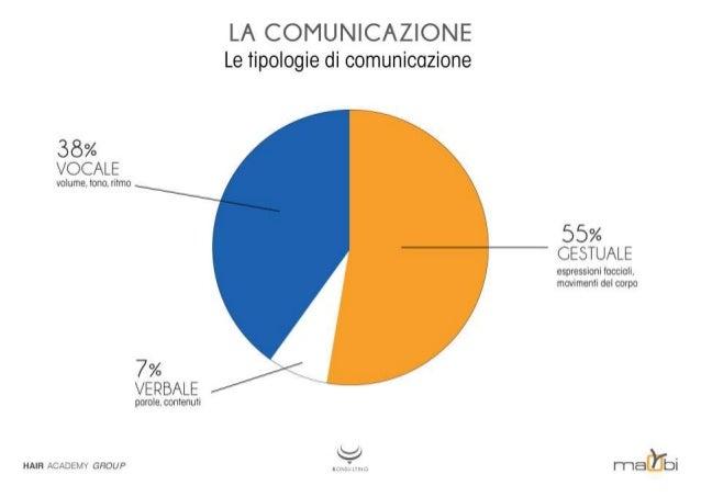 LA COMUNICAZIONE Le tipologie di comunicazione  38% VOCALE  volume,  tono.  ritmo     55% CESTUALE espressioni facciali.  ...