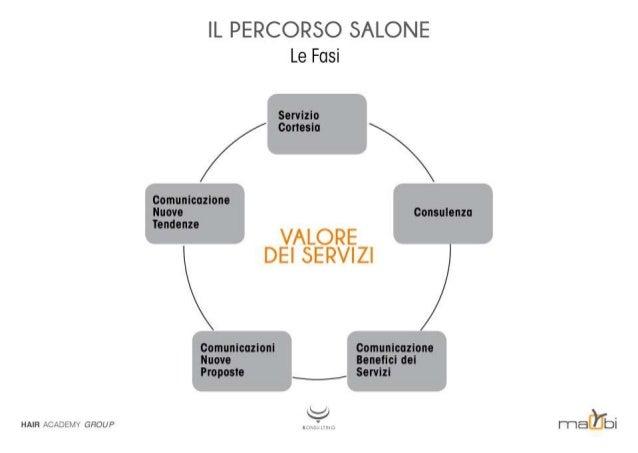 HAIR îiiî-'fjlîluli GFJOUP  IL PERCORSO SALONE  Le Fasi Servizio cortesia comunicazione Nu o consulenza Te nze _4 __ 'i/ ....