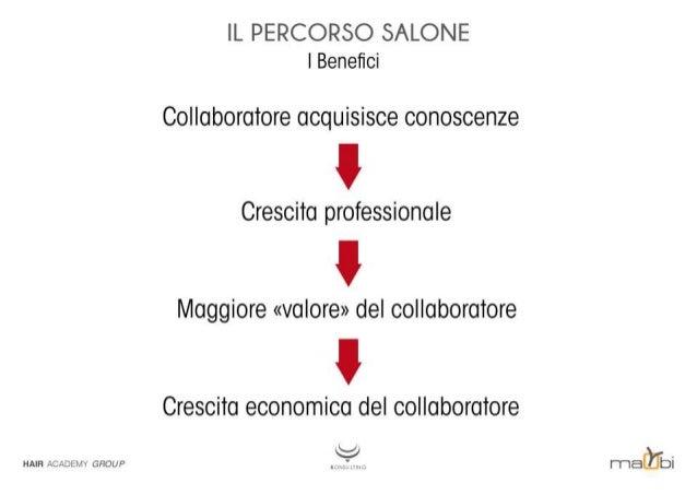 IL PERCORSO SALONE l Benefici  Collaboratore acquisisce conoscenze  l  Crescita professionale  I  Maggiore «valore» del col...