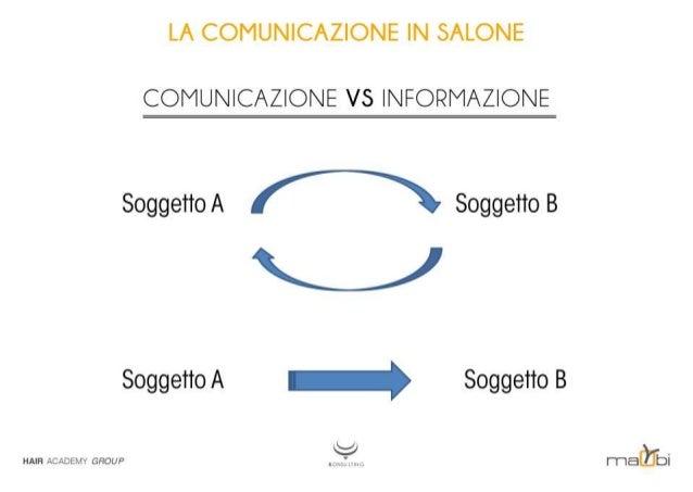 LA COMUNICAZIONE IN SALONE  COMUNICAZIONE VS INFORMAZIONE  SoggettoA A SoggettoB  Soggetto A — Soggetto B  man ACADEIvIY c...