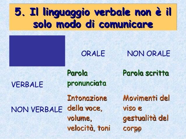Comunicazione verbale e non verbale in conversazioni quotidiane e incontri