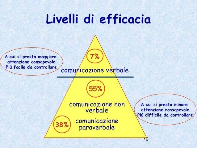 Comunicazione Non Verbale Pdf
