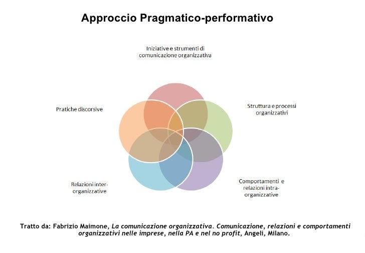 La Comunicazione Organizzativa Slide 3