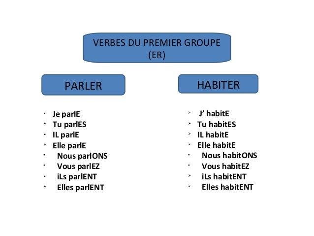 La Conjugaison Des Verbes En Francais