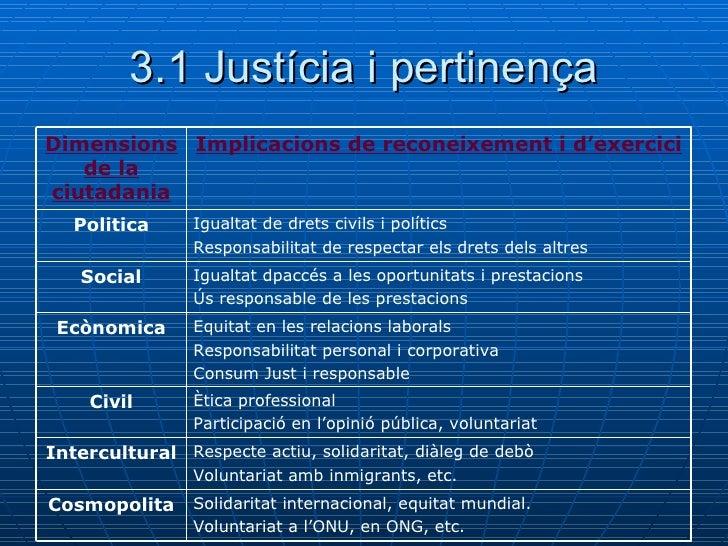 3.1 Justícia i pertinença Solidaritat internacional, equitat mundial. Voluntariat a l'ONU, en ONG, etc. Cosmopolita Respec...