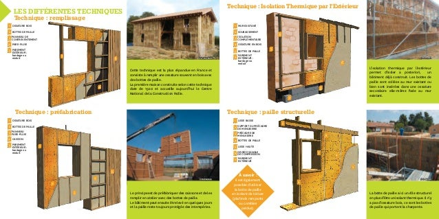 la construction en paille. Black Bedroom Furniture Sets. Home Design Ideas