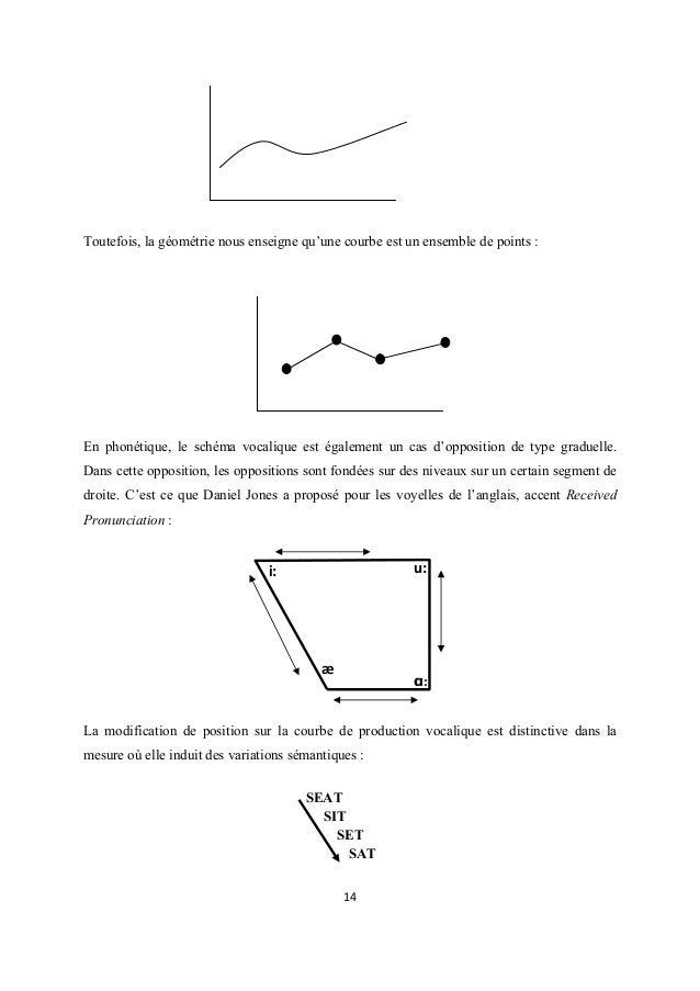 Toutefois, la géométrie nous enseigne qu'une courbe est un ensemble de points :  En phonétique, le schéma vocalique est ég...