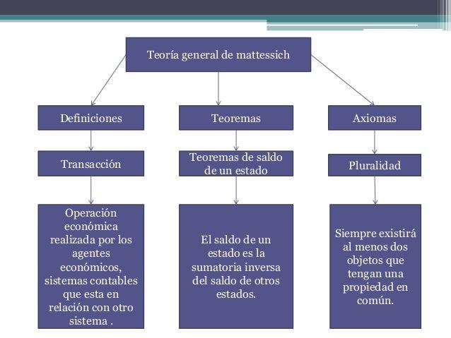 contabilidad sistematizada teoria general de mattessich Slide 3