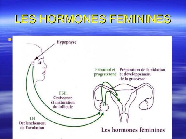 La contraception hormonale