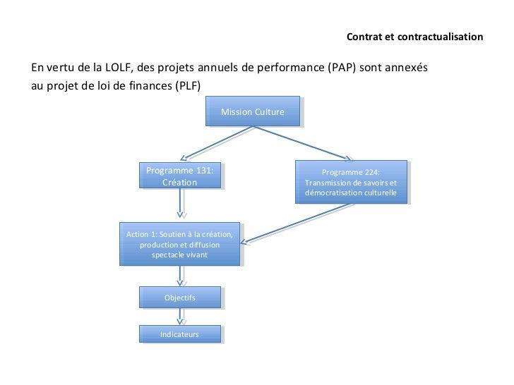 Contrat et contractualisationEn vertu de la LOLF, des projets annuels de performance (PAP) sont annexésau projet de loi de...