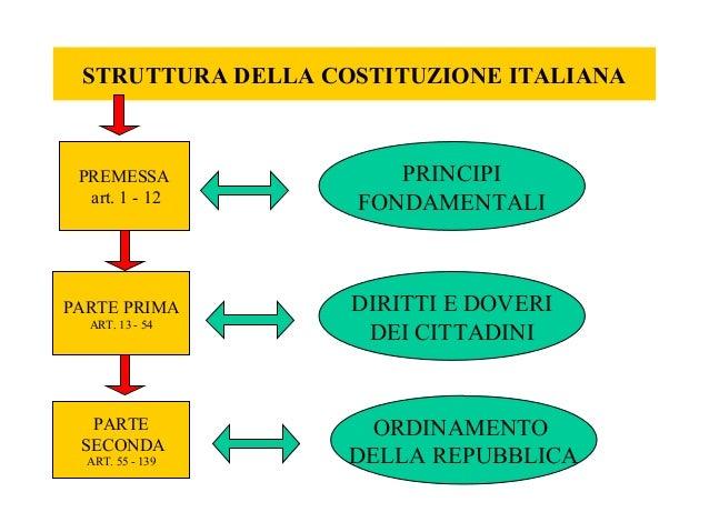 Costituzione Italiana Pdf