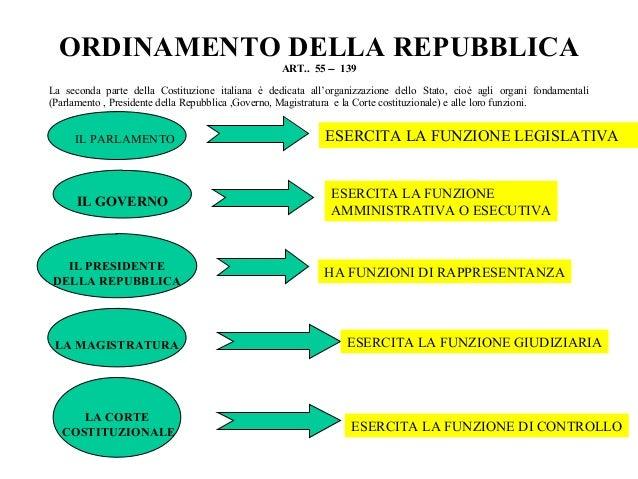 La costituzione italiana for Costituzione parlamento italiano