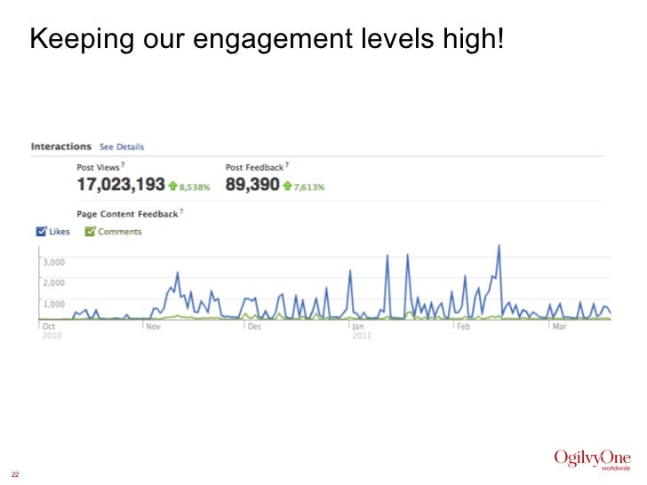 Keeping our engagement levels high!