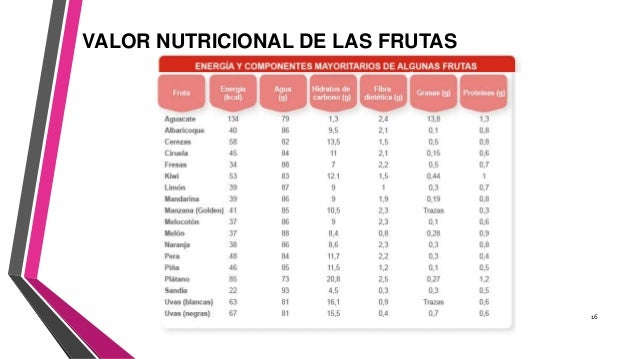 Lacteos frutas y verduras caracteristica y valores nutricionales - Contenido nutricional de los alimentos ...