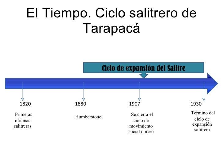 El Tiempo. Ciclo salitrero de Tarapacá 1820  1880  1907  1930 Ciclo de expansión del Salitre Primeras oficinas salitreras ...