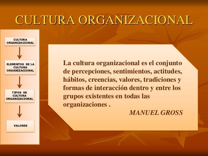 preguntas de cultura organizacional 6 ¿qué interacción hay entre los empleados ¿cuánta emoción se expresa durante la interacción estas son sólo algunas de las preguntas a responder cuando se observan y evalúa la cultura organizacional.