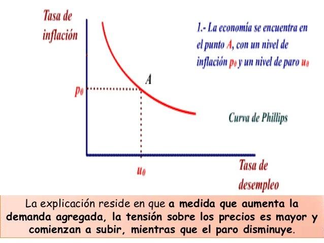 curva de phillips En torno a la curva de phillips se revisan algunos problemas metodológicos que   guna visión de la curva de phillips y, por ende, de la nairu ha logrado.