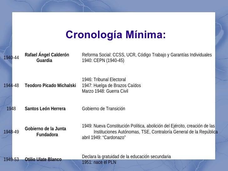 Cronología Mínima:          Rafael Ángel Calderón      Reforma Social: CCSS, UCR, Código Trabajo y Garantías Individuales1...