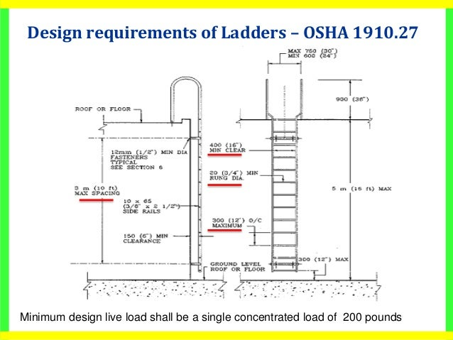 Osha caged ladder diagram auto electrical wiring diagram osha caged ladder diagram images gallery ccuart Images