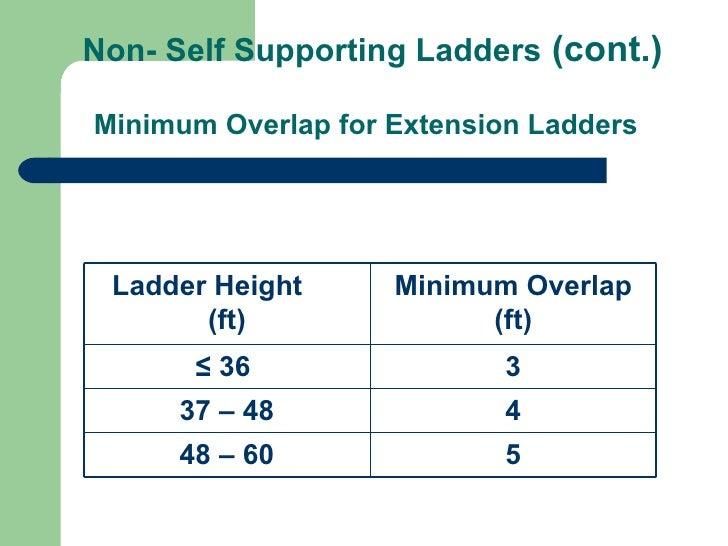 Ladder Safety Safety First