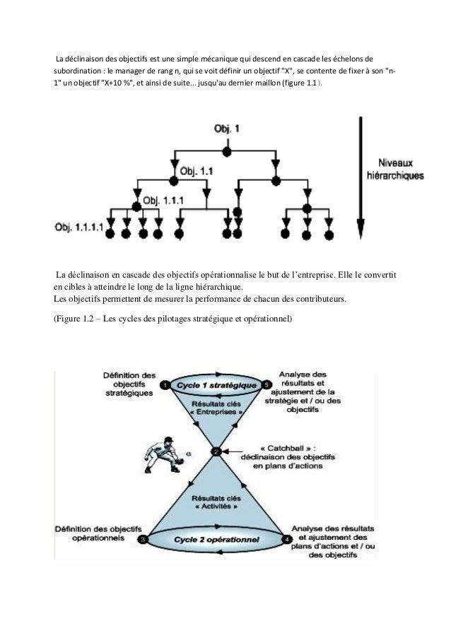 La déclinaison des objectifs est une simple mécanique qui descend en cascade les échelons desubordination : le manager de ...