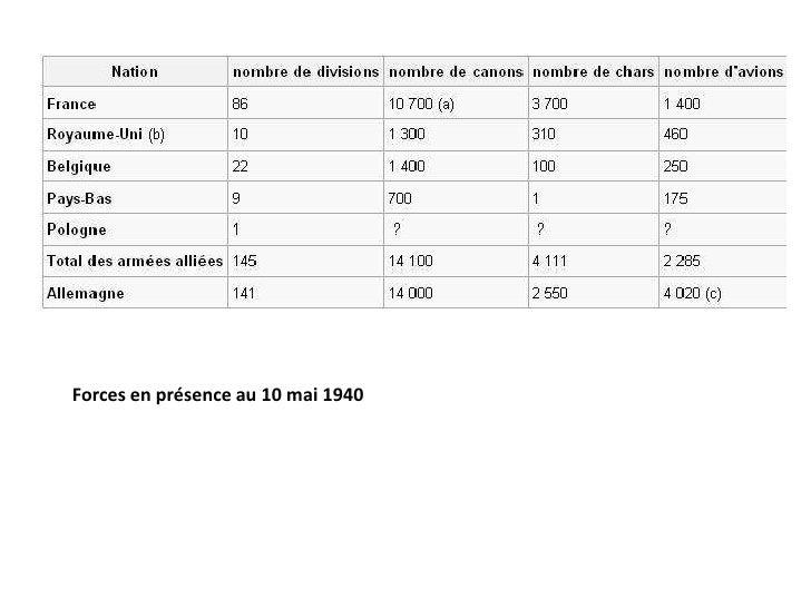 Forces en présence au 10 mai 1940<br />