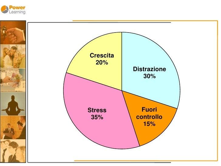 Crescita   20%            Distrazione               30%                   Fuori Stress             controllo  35%         ...