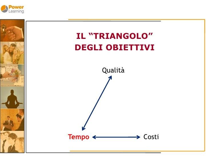 """IL """"TRIANGOLO""""  DEGLI OBIETTIVI          Qualità     Tempo             Costi"""