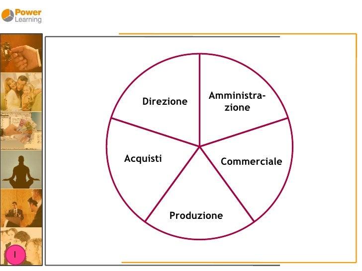 Amministra-        Direzione                         zione         Acquisti            Commerciale                    Prod...