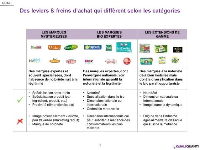 QUALI Des leviers & freins d'achat qui diffèrent selon les catégories 5 LES MARQUES MYSTERIEUSES LES MARQUES BIO EXPERTES ...