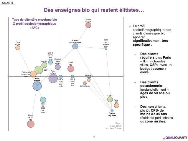 QUANTI Des enseignes bio qui restent élitistes… 6 Type de clientèle enseigne bio X profil sociodémographique (AFC) Base : ...
