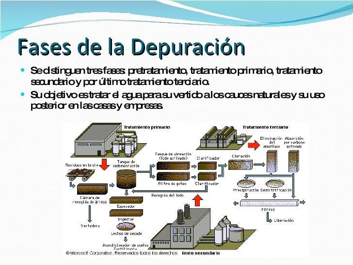 La depuradora de aguas residuales - Depuradoras de agua ...