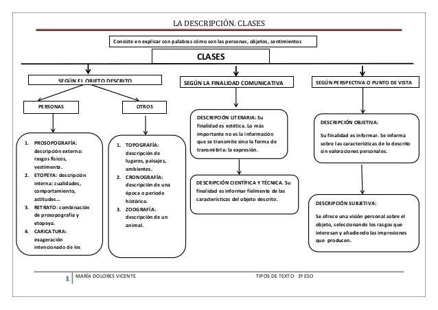 LA DESCRIPCIÓN. CLASES  1 MARÍA DOLORES VICENTE TIPOS DE TEXTO 3º ESO  CLASES  DESCRIPCIÓN CIENTÍFICA Y TÉCNICA. Su finali...