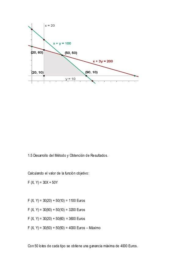1.5 Desarrollo del Método y Obtención de Resultados.  Calculando el valor de la función objetivo:  F (X, Y) = 30X + 50Y  F...