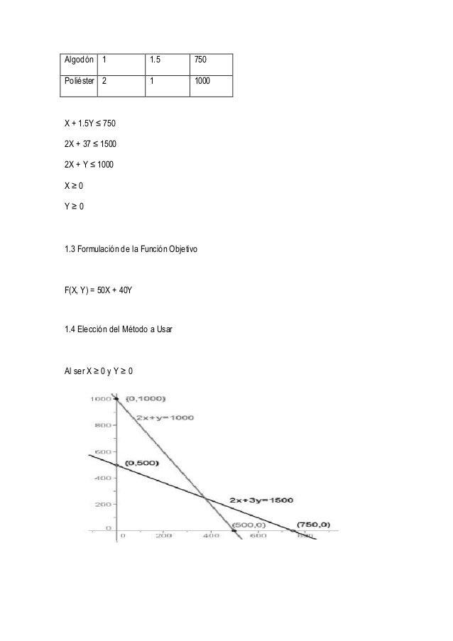 Algodón 1 1.5 750  Poliéster 2 1 1000  X + 1.5Y ≤ 750  2X + 37 ≤ 1500  2X + Y ≤ 1000  X ≥ 0  Y ≥ 0  1.3 Formulación de la ...