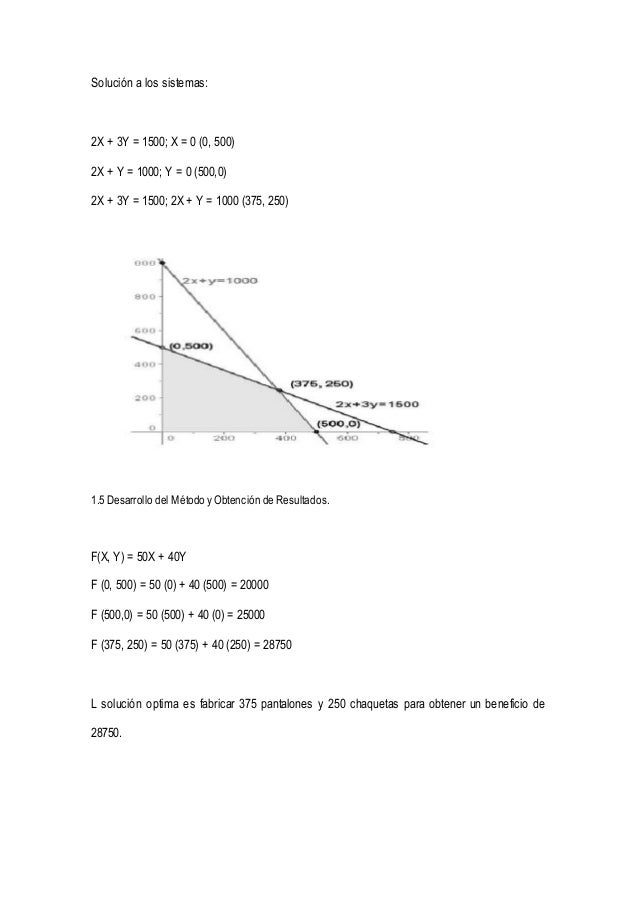 Solución a los sistemas:  2X + 3Y = 1500; X = 0 (0, 500)  2X + Y = 1000; Y = 0 (500,0)  2X + 3Y = 1500; 2X + Y = 1000 (375...