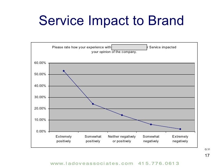 Customer Satisfaction Research Report Sample