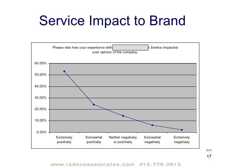 Service Impact To Brand Q 31 ...