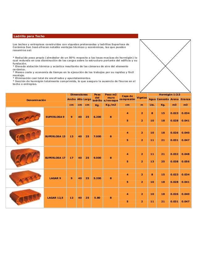 Ladrillos para cobertura for Medidas ladrillo perforado