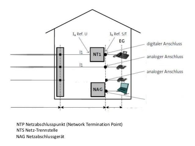 DSL Anforderung an die Installation  Slide 2