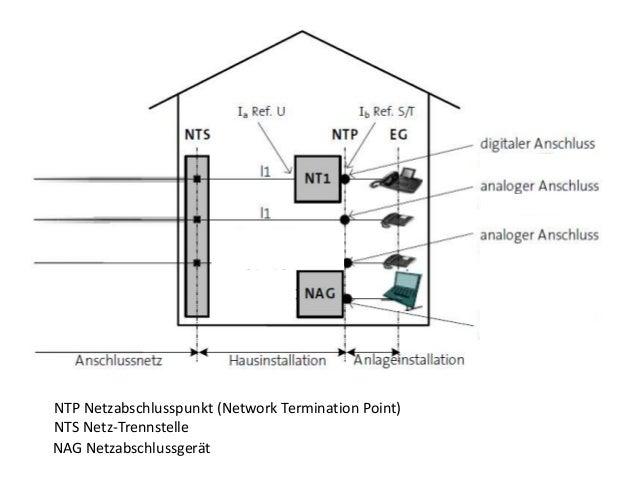 DSL Anforderung an die Installation  Slide 3