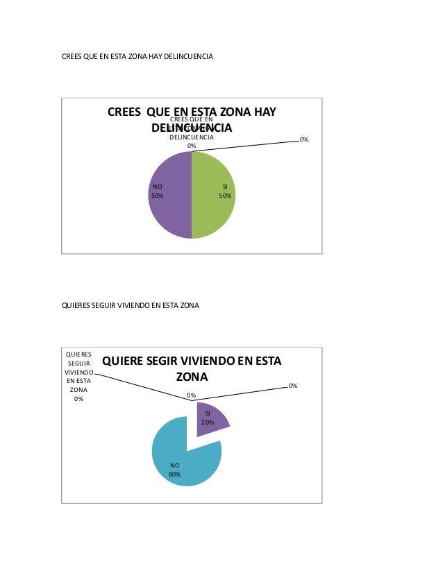 CREES QUE EN ESTA ZONA HAY DELINCUENCIA  CREES QUECREES QUE EN ZONA HAY EN ESTA ESTA ZONA HAY DELINCUENCIA DELINCUENCIA 0%...