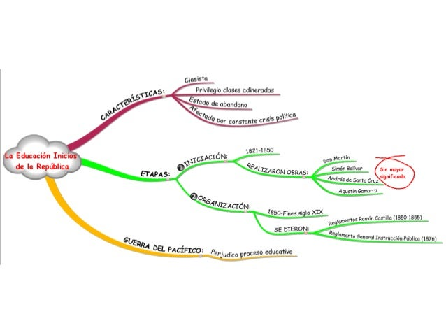 LA EDUCACIÓN A INICIOS DE LA REPÚBLICA Slide 2