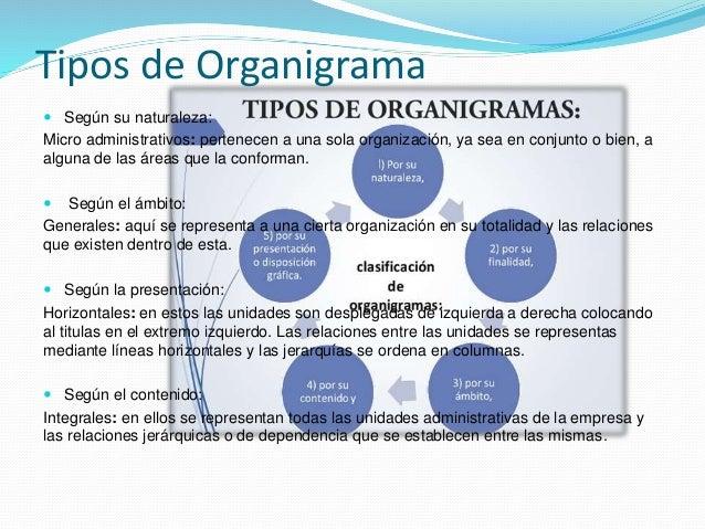 Tipos de Organigrama  Según su naturaleza: Micro administrativos: pertenecen a una sola organización, ya sea en conjunto ...