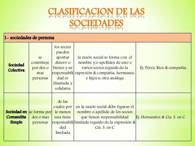 CLASIFICACION DE LAS SOCIEDADES 1- sociedades de persona Sociedad Colectiva se constituye por dos o mas personas los socio...