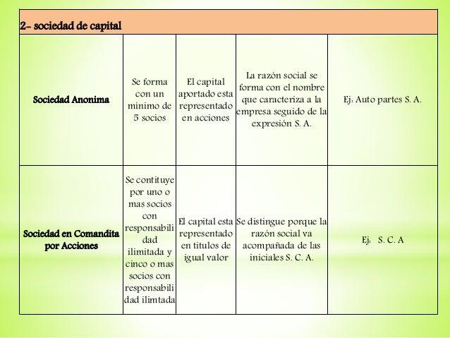 2- sociedad de capital Sociedad Anonima Se forma con un mínimo de 5 socios El capital aportado esta representado en accion...