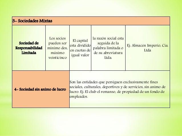 3- Sociedades Mixtas Sociedad de Responsabilidad Limitada Los socios pueden ser mínimo dos, máximo veinticinco El capital ...