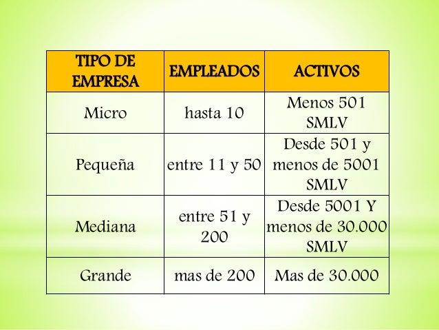 TIPO DE EMPRESA EMPLEADOS ACTIVOS Micro hasta 10 Menos 501 SMLV Pequeña entre 11 y 50 Desde 501 y menos de 5001 SMLV Media...